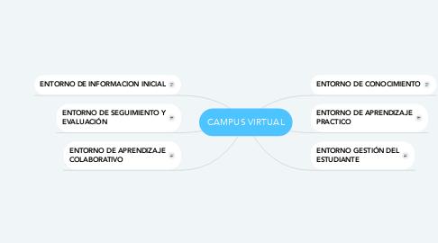 Mind Map: CAMPUS VIRTUAL