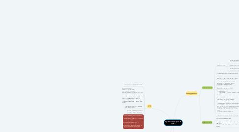 Mind Map: кухни/шкафы-купе на заказ