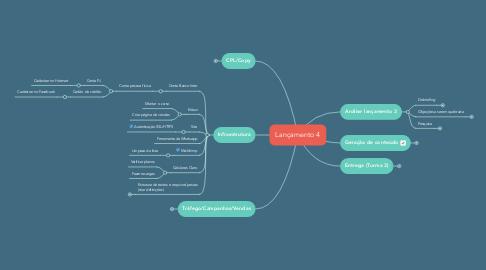 Mind Map: Lançamento 4