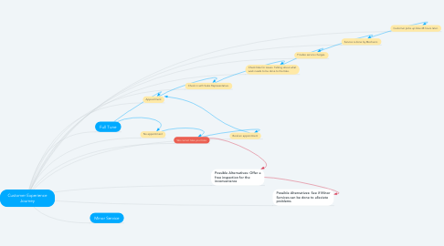 Mind Map: Customer Experience Journey