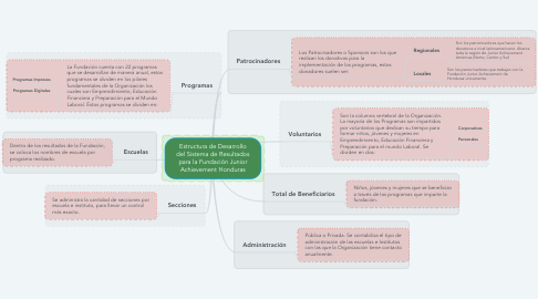 Mind Map: CASE Integrados