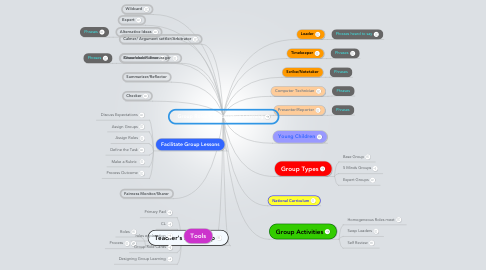 Mind Map: Group Roles/Collaborative Learning
