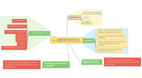 Mind Map: PROGRAMA EDUCATIVO TUNYY SISTEMA EUROPEO.