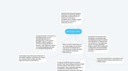 Mind Map: psicología jurídica