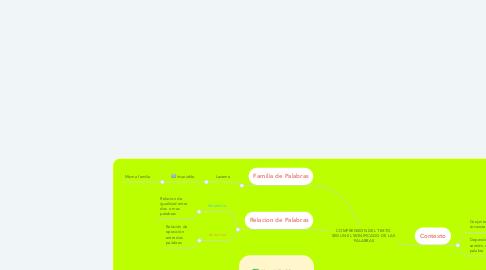 Mind Map: COMPRENSION DEL TEXTO  SEGUN EL SIGNIFICADO DE LAS  PALABRAS