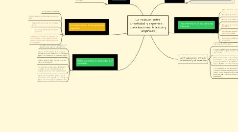 Mind Map: La relación entre creatividad y expertise:    contribuciones teóricas y empíricas