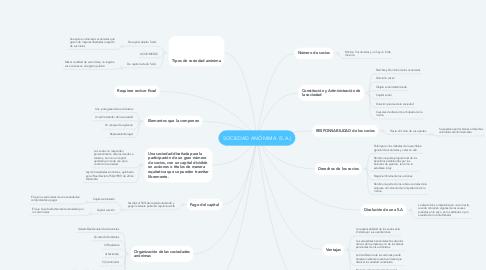 Mind Map: SOCIEDAD ANÓNIMA  (S.A.)