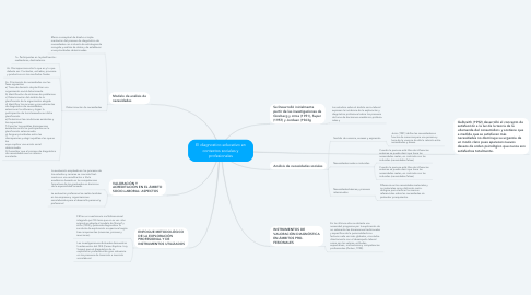 Mind Map: El diagnostico educativo en contextos sociales y profesionales