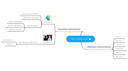 Mind Map: PSICOFISIOLOGIA