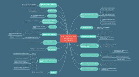 Mind Map: RCM - Mantenimiento Centrado en  Confiabilidad