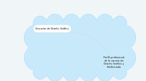 Mind Map: Perfil profesional de la carrera de Diseño Gráfico y Multimedia