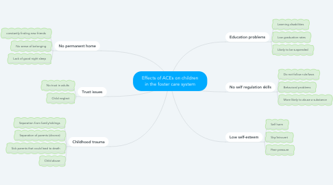 Mind Map: Effects of ACEs on children in the foster care system