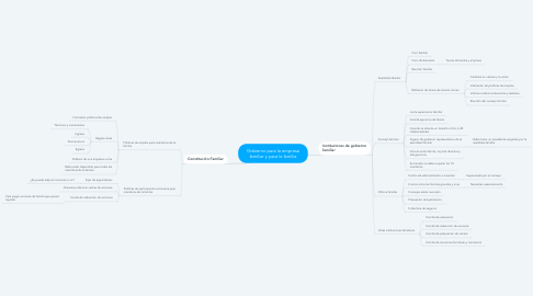 Mind Map: Gobierno para la empresa familiar y para la familia
