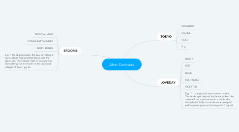 Mind Map: After Darkness