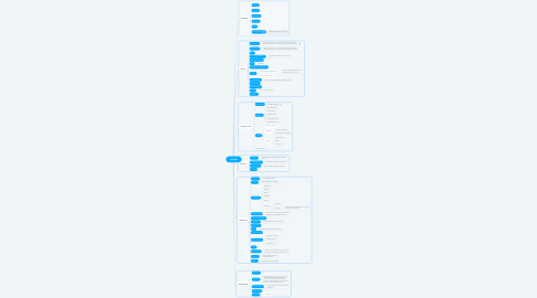 Mind Map: File Map