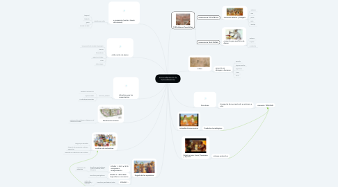Mind Map: Antecedentes de la mercadotécnica