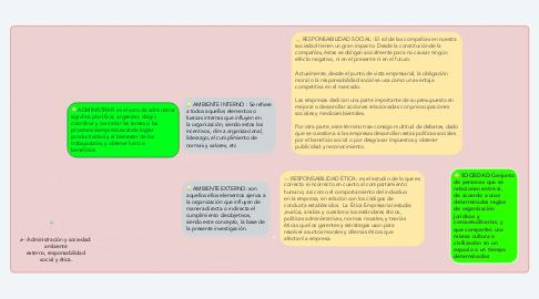 Mind Map: Administración y sociedad:  ambiente  externo, responsabilidad  social y ética.