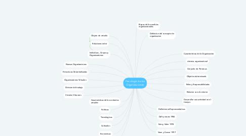 Mind Map: Psicología de las Organizaciones