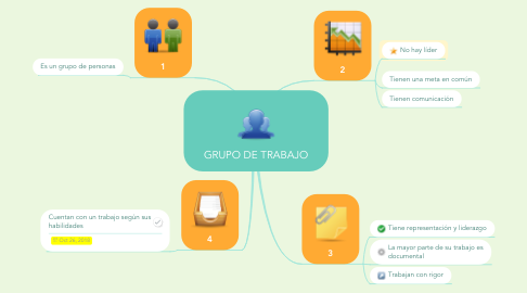 Mind Map: GRUPO DE TRABAJO