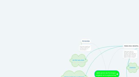 Mind Map: Aplicación de fisiología vegetal en la agronomía