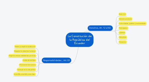 Mind Map: La Constitución de la República del Ecuador