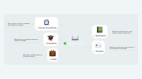 Mind Map: Software Educativo