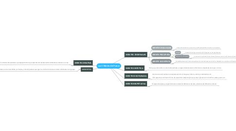 Mind Map: Las 5 Mentes del Futuro