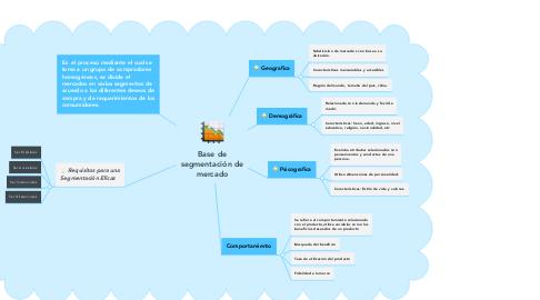 Mind Map: Base de segmentación de mercado