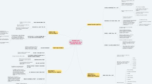 Mind Map: PRINCIPALES PRECURSORES DE LA ADMINISTRACIÓN