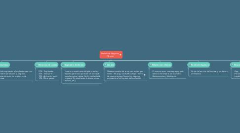 Mind Map: Modelo de Negocios Cleanee