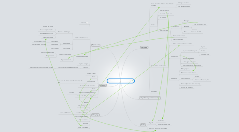Mind Map: SITE INTERNET BONAGUIL