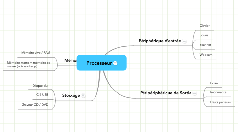 Mind Map: Processeur