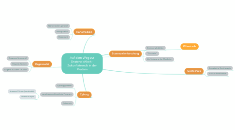 Mind Map: Auf dem Weg zur Unsterblichkeit - Zukunftstrends in der Medizin