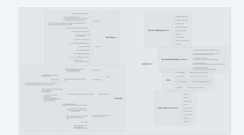 Mind Map: องค์ประกอบของระบบคอมพิวเตอร์