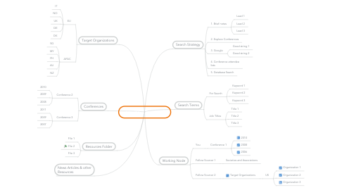 Mind Map: MindMap Template