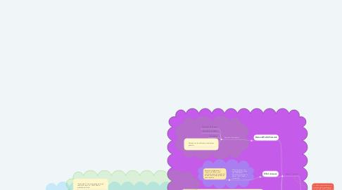 """Mind Map: El Simbolismo y la """"Cultura Organizacional""""  De los abusos conceptuales a las lecciones de campo  Por: Omar Aktouf"""