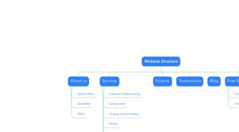 Mind Map: Website Structure