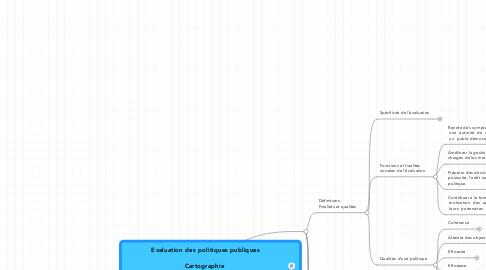 Mind Map: Evaluation des politiques publiques  Cartographie  du petit guide de l