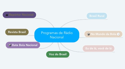 Mind Map: Programas de Rádio Nacional