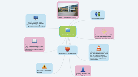Mind Map: School Placement