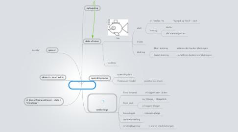 Mind Map: komposition