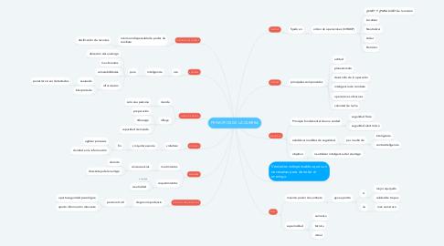 Mind Map: PRINCIPIOS DE LA GUERRA