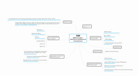 Mind Map: OER-Essentials* - Informieren, produzieren & kommunizieren