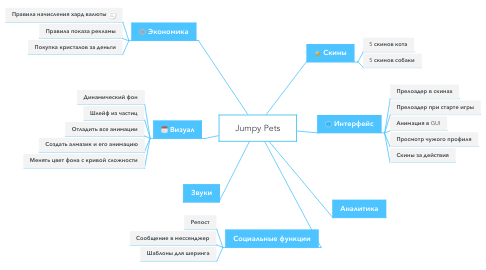 Mind Map: Jumpy Pets
