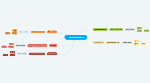 Mind Map: Campagne d'emailing