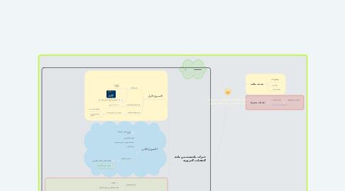 Mind Map: دلال التقنيات شمس مشرقة في التعليم -سارة الصحفي