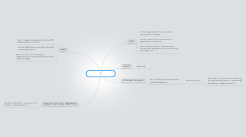 Mind Map: My Thesis MindMap