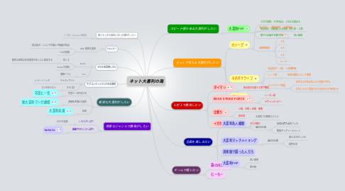 Mind Map: ネット大喜利の海