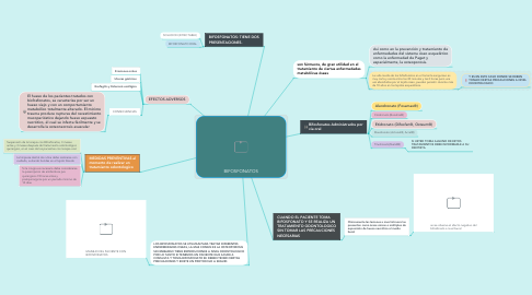Mind Map: BIFOSFONATOS