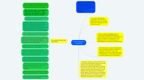 Mind Map: Historia: Desarrollo Sustentable